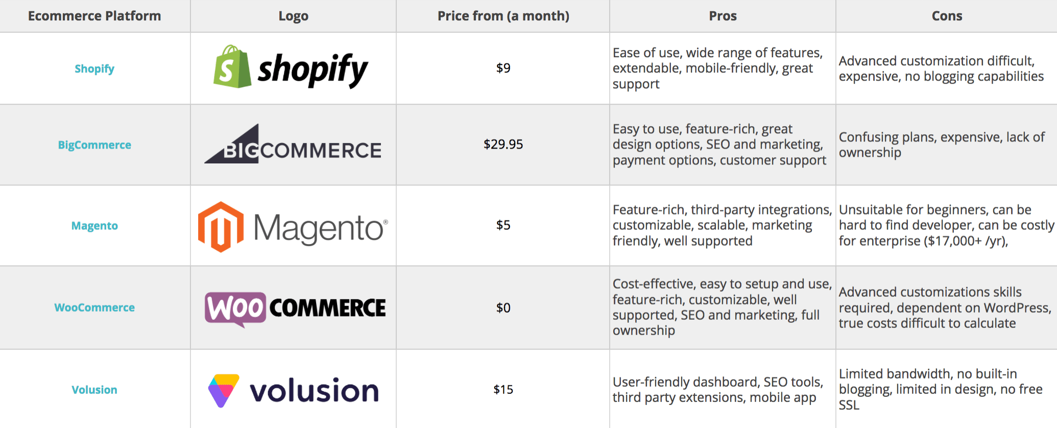 An image of different ecommerce platforms and their information