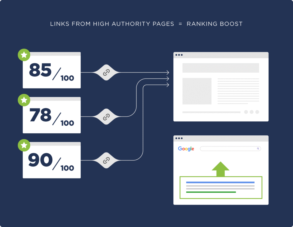 An image of how high authority pages boost rankings.