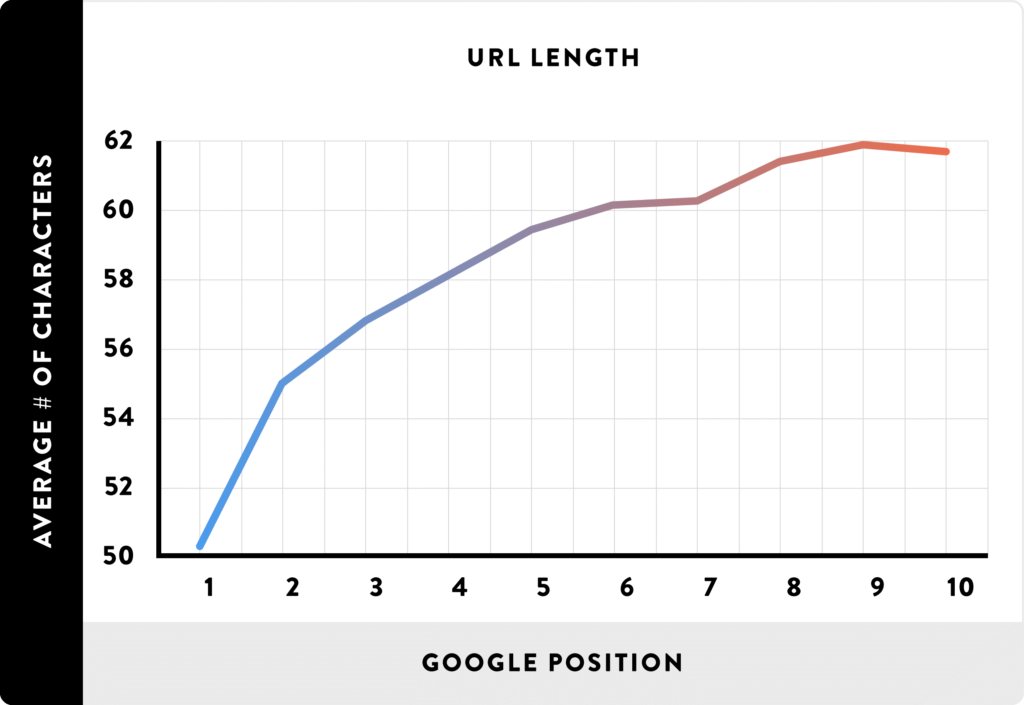 An image of a graph comparing the length of URLs and how it affects Google rankings.